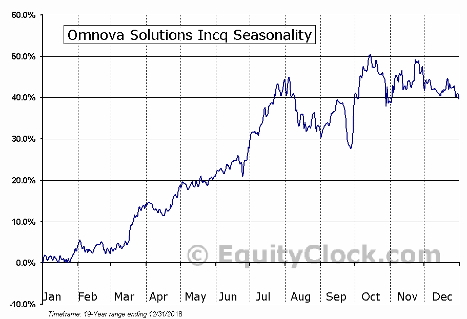 OMNOVA Solutions Inc. (OMN) Seasonal Chart