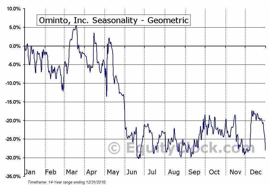 Ominto, Inc. (OTCMKT:OMNT) Seasonality