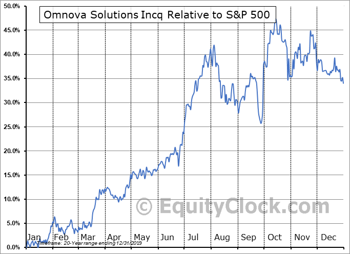 OMN Relative to the S&P 500