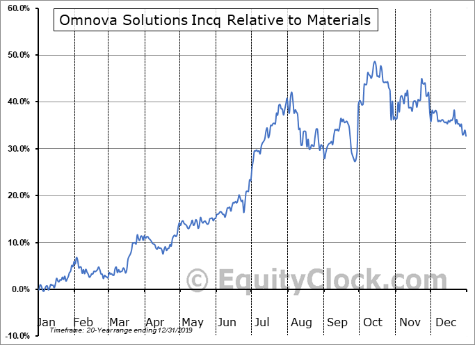OMN Relative to the Sector