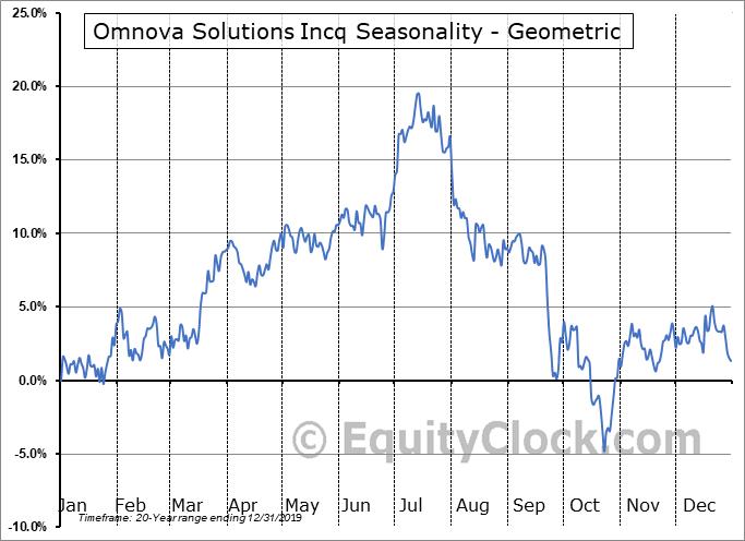 Omnova Solutions Incq (NYSE:OMN) Seasonality