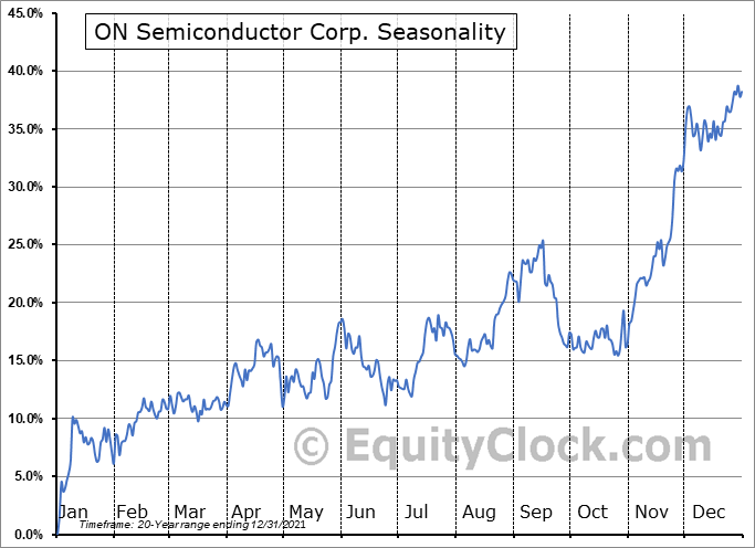 ON Semiconductor Corporation Seasonal Chart