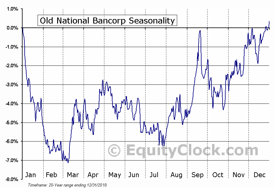 Old National Bancorp (ONB) Seasonal Chart