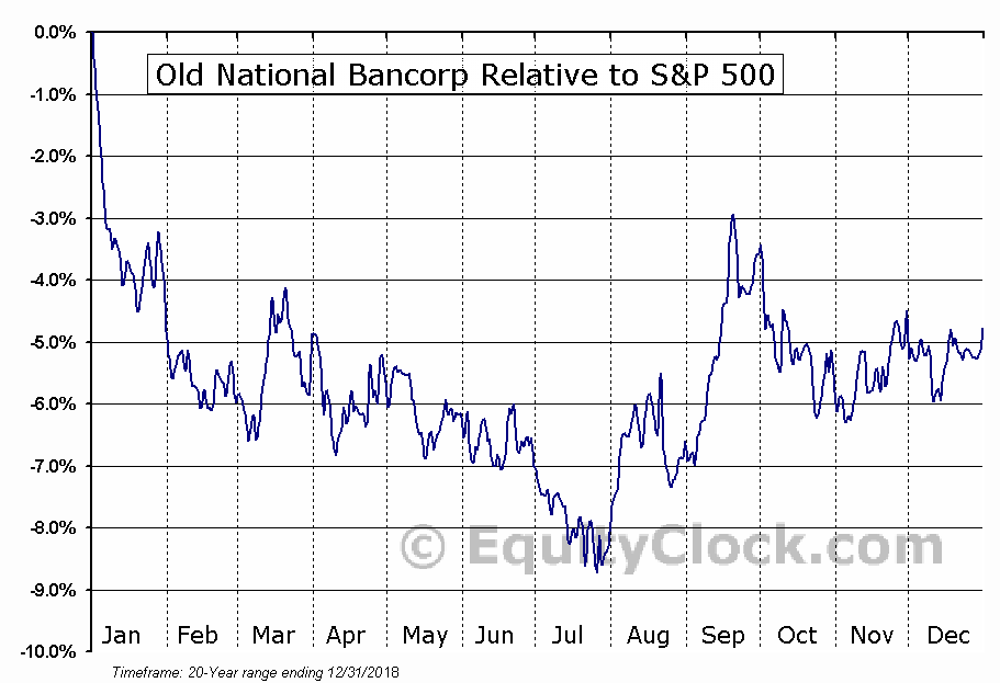ONB Relative to the S&P 500