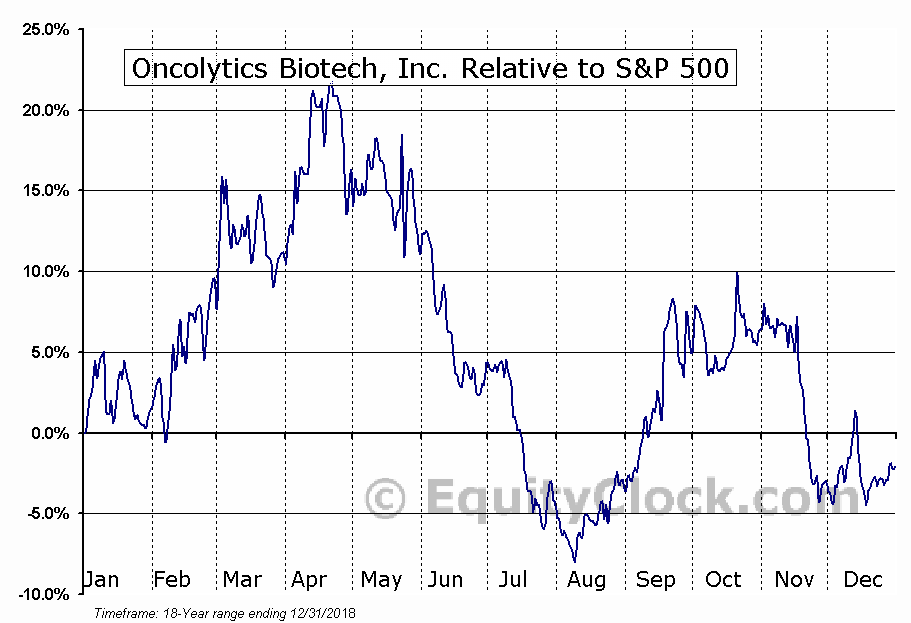 ONC.TO Relative to the S&P 500