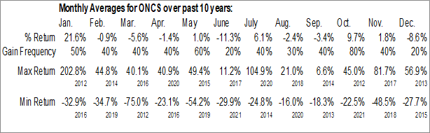 Monthly Seasonal OncoSec Medical Inc. (NASD:ONCS)