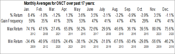 Monthly Seasonal Oncternal Therapeutics, Inc. (NASD:ONCT)