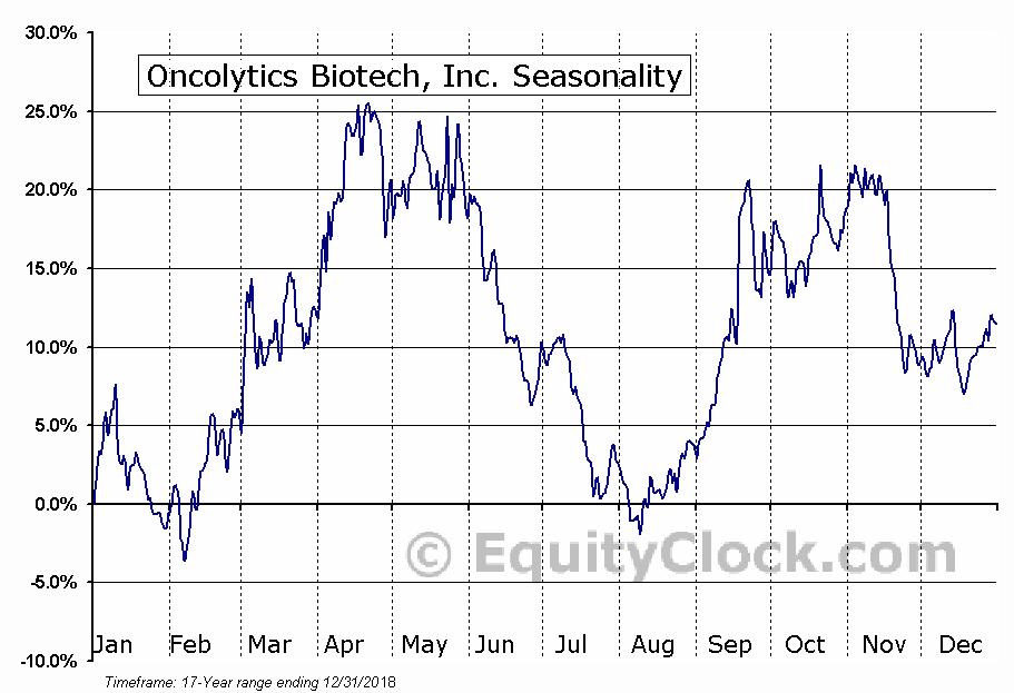 Oncolytics Biotech Inc. (ONCY) Seasonal Chart