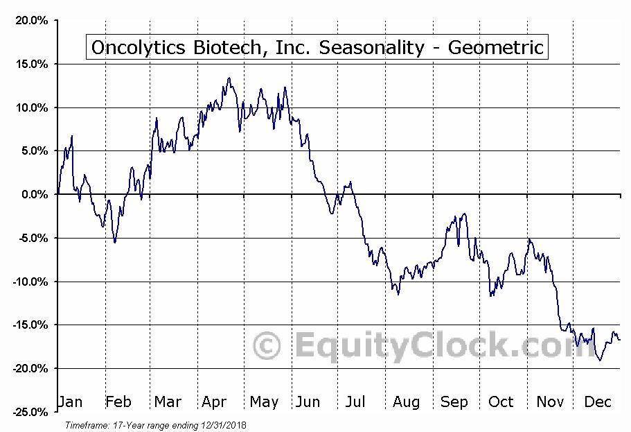 Oncolytics Biotech, Inc. (NASD:ONCY) Seasonality