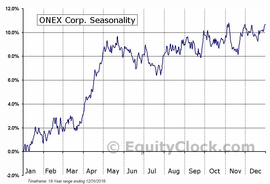 ONEX Corporation  (TSE:ONEX) Seasonality