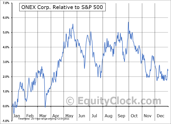 ONEX.TO Relative to the S&P 500