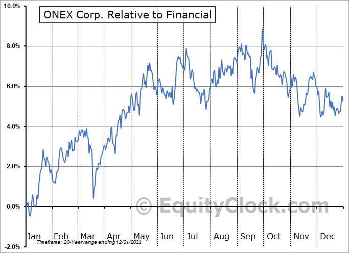 ONEX.TO Relative to the Sector
