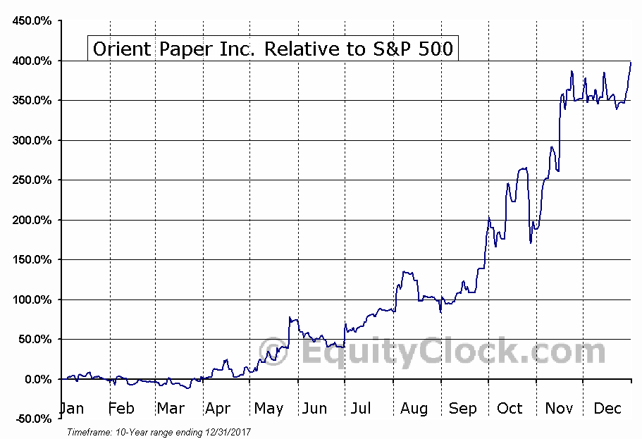 ONP Relative to the S&P 500