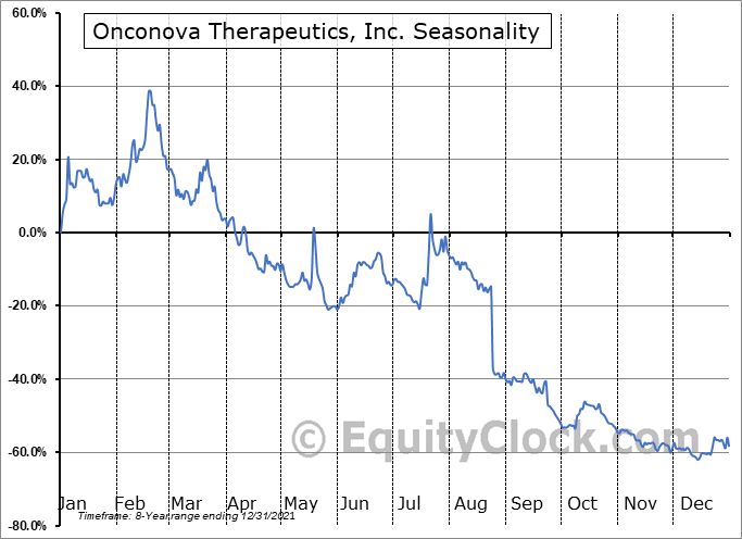 Onconova Therapeutics, Inc. Seasonal Chart