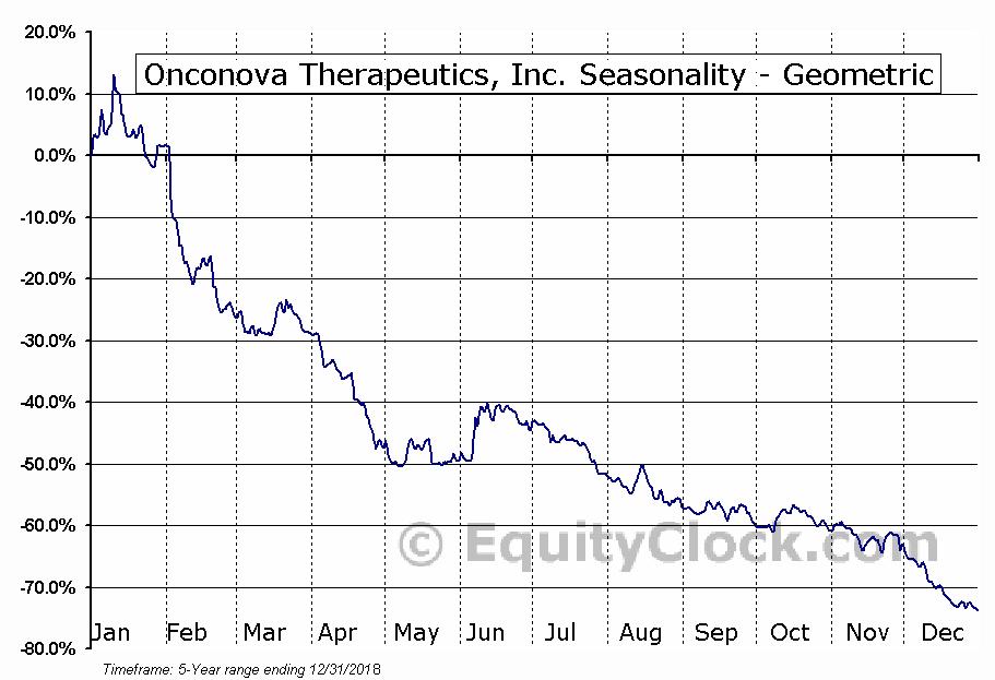 Onconova Therapeutics, Inc. (NASD:ONTX) Seasonality