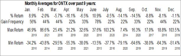 Monthly Seasonal Onconova Therapeutics, Inc. (NASD:ONTX)