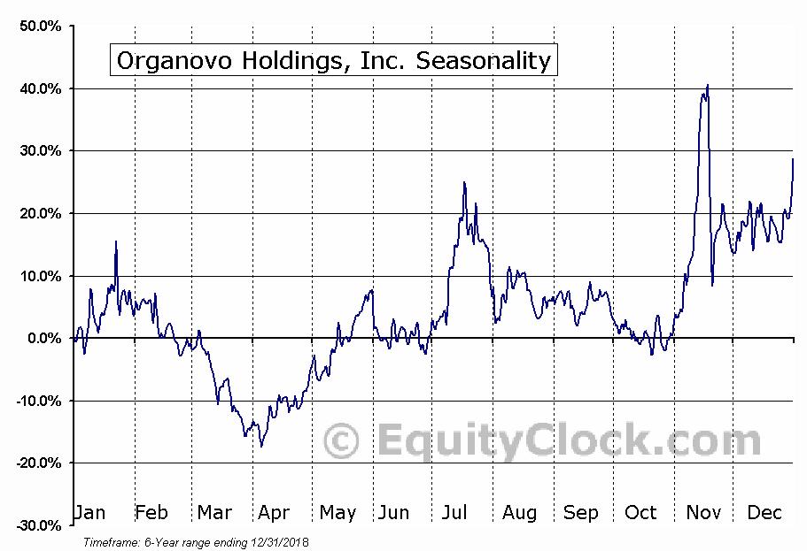 Organovo Holdings, Inc. (ONVO) Seasonal Chart