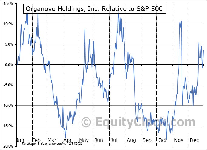 ONVO Relative to the S&P 500