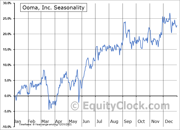 Ooma, Inc. Seasonal Chart