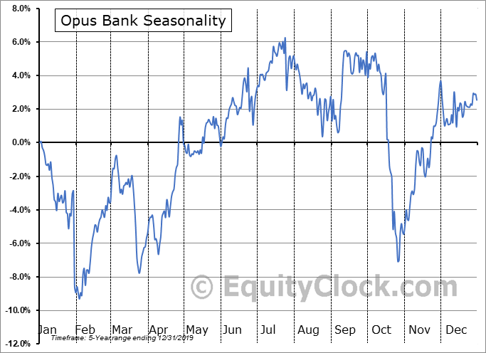 Opus Bank Seasonal Chart