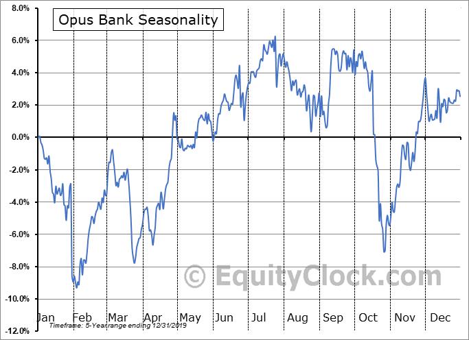 Opus Bank Seasonal Chart