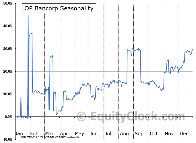 OP Bancorp (NASD:OPBK) Seasonality