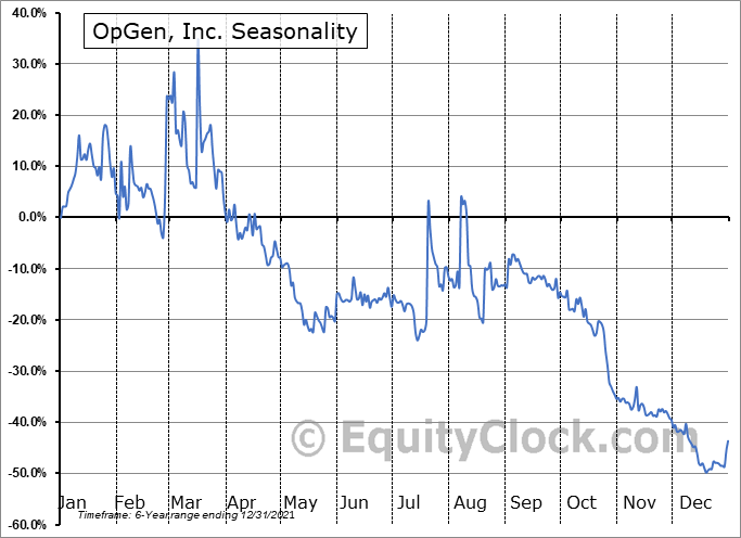 OpGen, Inc. Seasonal Chart