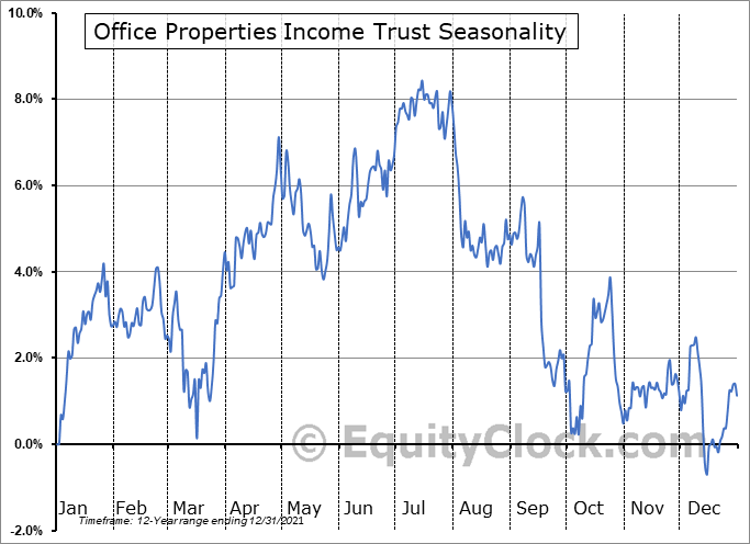 Office Properties Income Trust Seasonal Chart