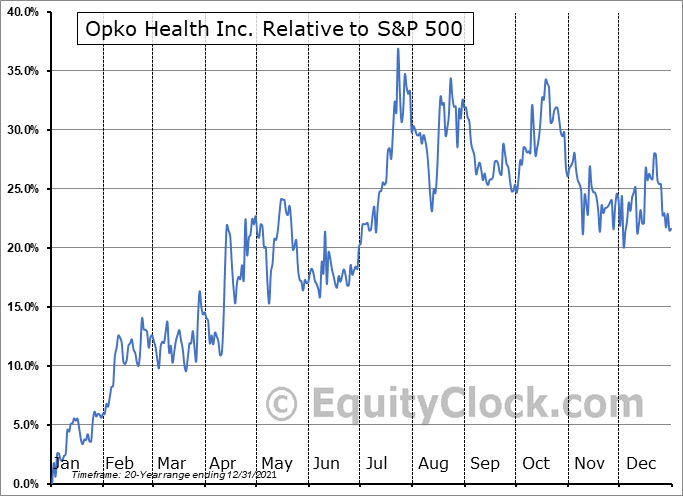 OPK Relative to the S&P 500