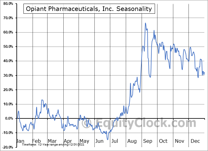 Opiant Pharmaceuticals, Inc. (NASD:OPNT) Seasonality
