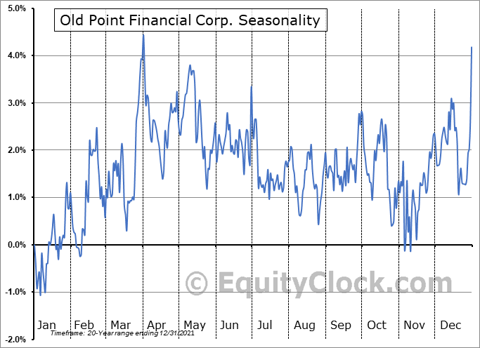 Old Point Financial Corp. (NASD:OPOF) Seasonality