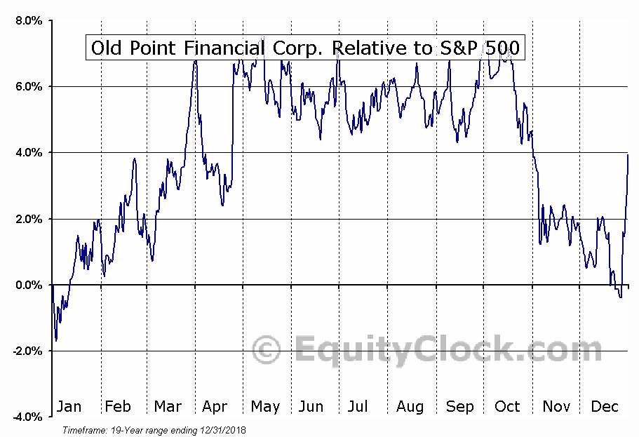 OPOF Relative to the S&P 500