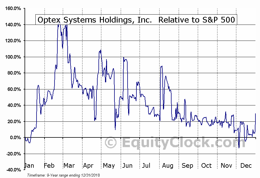 OPXS Relative to the S&P 500