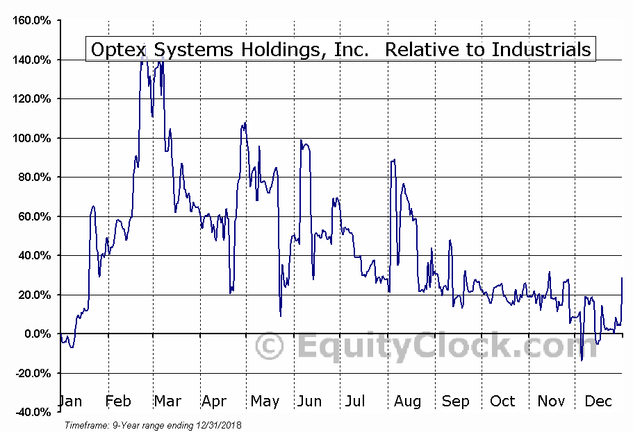 OPXS Relative to the Sector