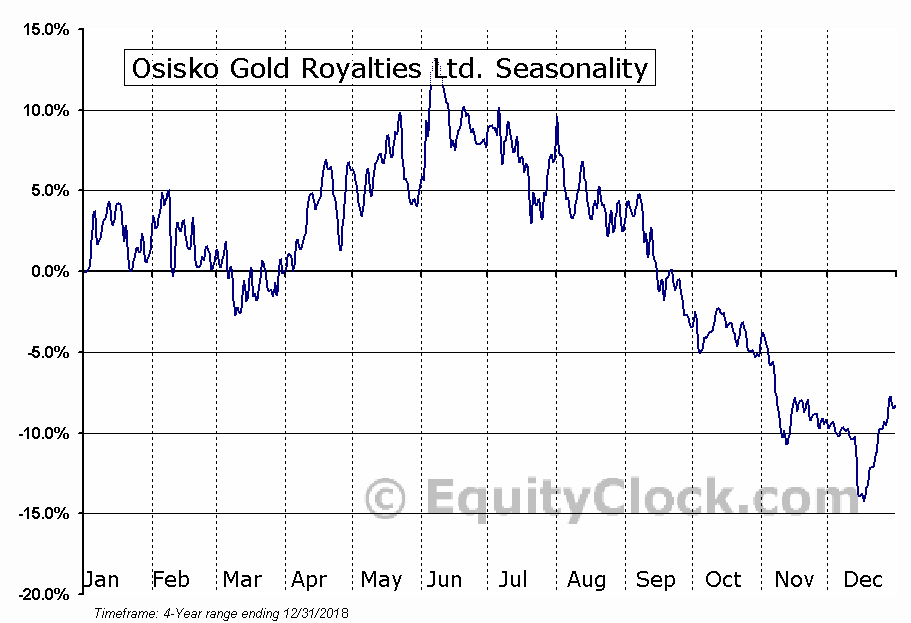 Osisko Gold Royalties Ltd (OR) Seasonal Chart