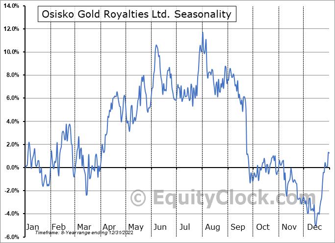 Osisko Gold Royalties Ltd. (NYSE:OR) Seasonality