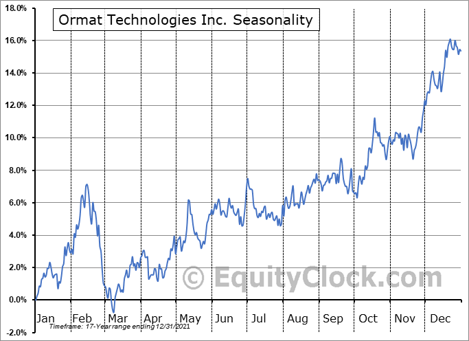 Ormat Technologies, Inc. Seasonal Chart