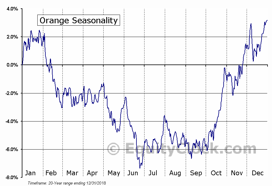 Orange Seasonal Chart