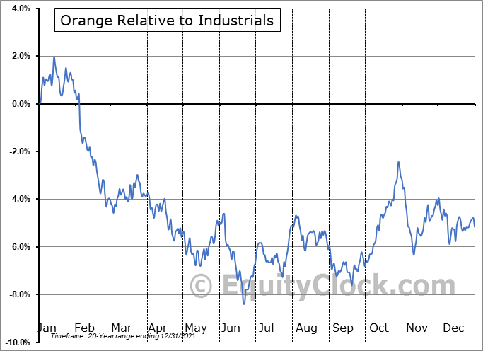 ORAN Relative to the Sector