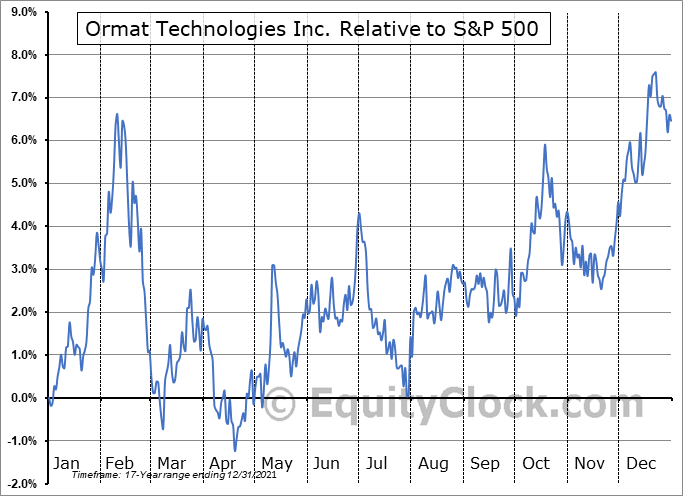 ORA Relative to the S&P 500