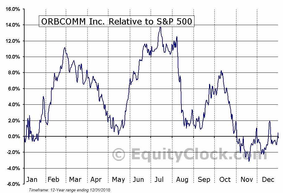 ORBC Relative to the S&P 500