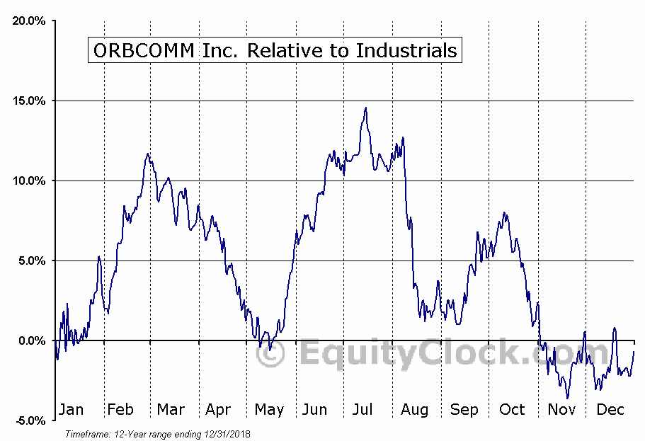 ORBC Relative to the Sector