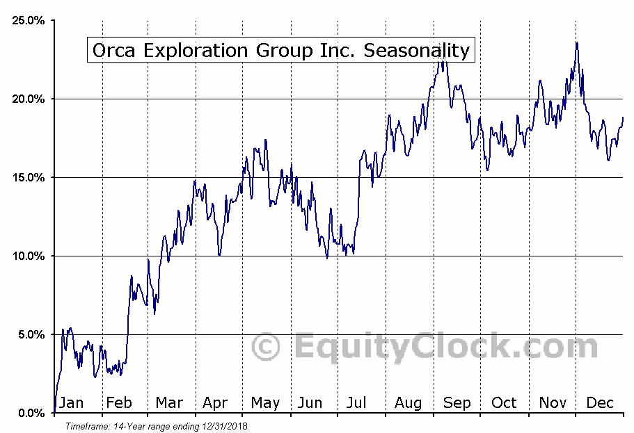 Orca Exploration Group Inc. (TSXV:ORC-B) Seasonality