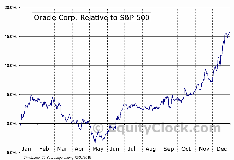 ORCL Relative to the S&P 500