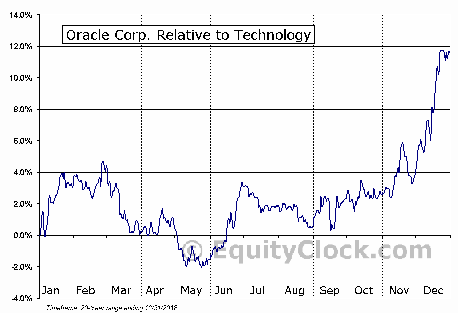 ORCL Relative to the Sector