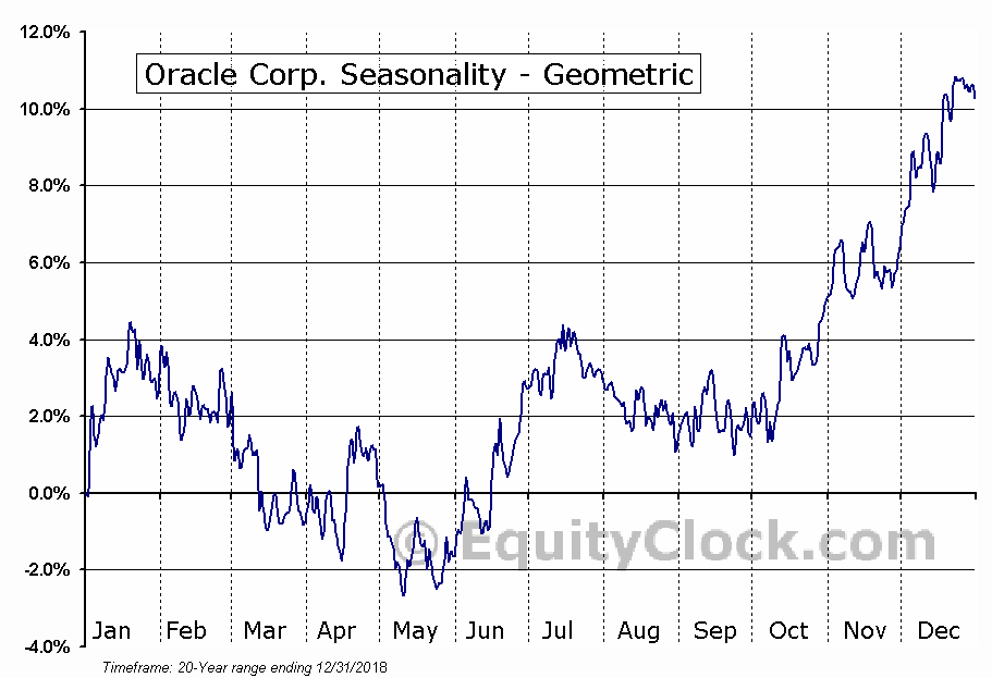 Oracle Corp. (NYSE:ORCL) Seasonality