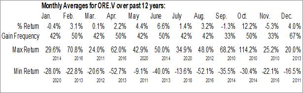 Monthly Seasonal Orezone Gold Corp. (TSXV:ORE.V)
