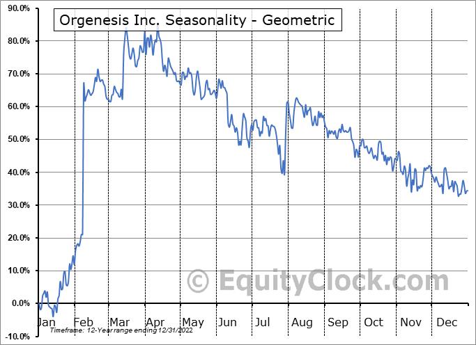 Orgenesis Inc. (NASD:ORGS) Seasonality