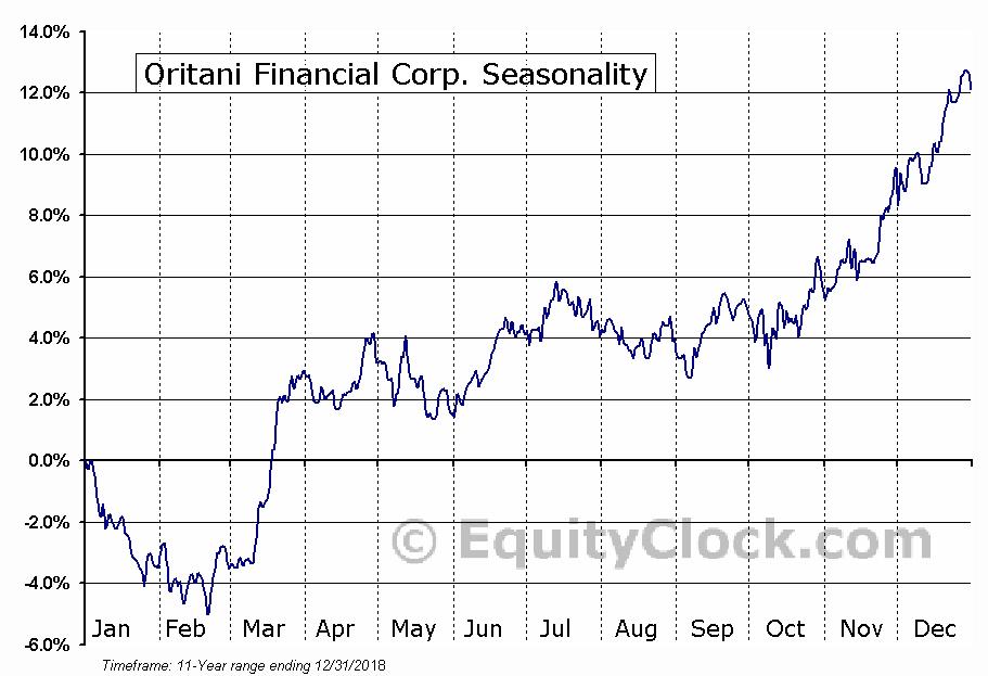 Oritani Financial Corp. (NASD:ORIT) Seasonality