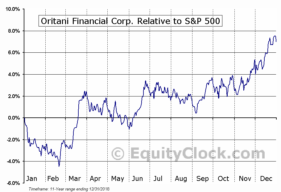 ORIT Relative to the S&P 500
